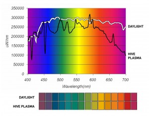 HIVESpectrumGraph