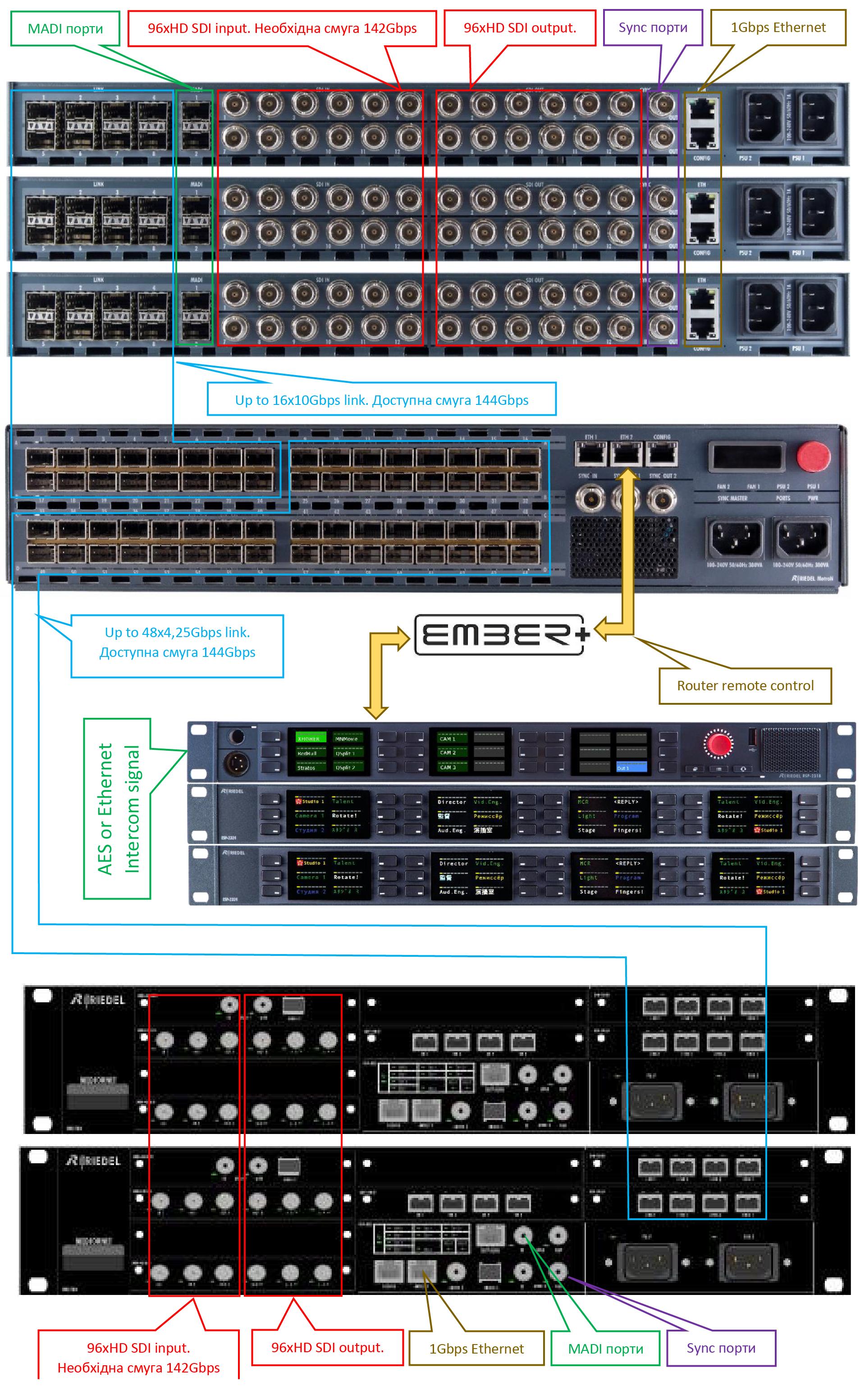 Riedel - MediorNet, розвиток технологій2